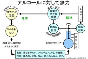 教材の中の図解資料例(1)